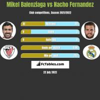 Mikel Balenziaga vs Nacho Fernandez h2h player stats
