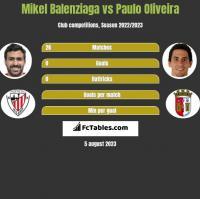 Mikel Balenziaga vs Paulo Oliveira h2h player stats