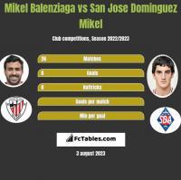 Mikel Balenziaga vs San Jose Dominguez Mikel h2h player stats