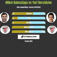 Mikel Balenziaga vs Yuri Berchiche h2h player stats