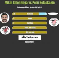 Mikel Balenziaga vs Peru Nolaskoain h2h player stats
