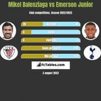 Mikel Balenziaga vs Emerson Junior h2h player stats