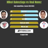 Mikel Balenziaga vs Unai Nunez h2h player stats