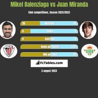 Mikel Balenziaga vs Juan Miranda h2h player stats