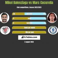 Mikel Balenziaga vs Marc Cucurella h2h player stats