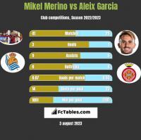 Mikel Merino vs Aleix Garcia h2h player stats