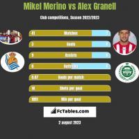 Mikel Merino vs Alex Granell h2h player stats