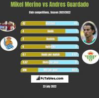 Mikel Merino vs Andres Guardado h2h player stats