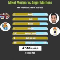 Mikel Merino vs Angel Montoro h2h player stats