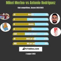 Mikel Merino vs Antonio Rodriguez h2h player stats