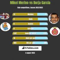 Mikel Merino vs Borja Garcia h2h player stats