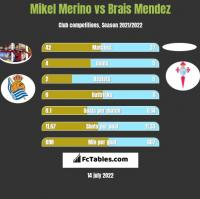Mikel Merino vs Brais Mendez h2h player stats