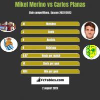 Mikel Merino vs Carles Planas h2h player stats