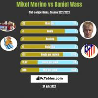 Mikel Merino vs Daniel Wass h2h player stats