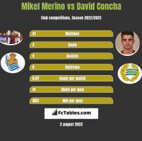 Mikel Merino vs David Concha h2h player stats