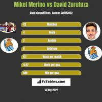 Mikel Merino vs David Zurutuza h2h player stats