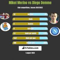 Mikel Merino vs Diego Demme h2h player stats