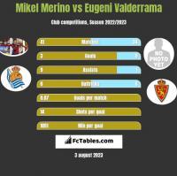 Mikel Merino vs Eugeni Valderrama h2h player stats