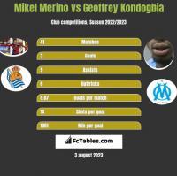 Mikel Merino vs Geoffrey Kondogbia h2h player stats