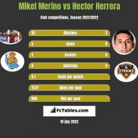 Mikel Merino vs Hector Herrera h2h player stats