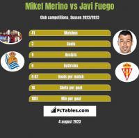 Mikel Merino vs Javi Fuego h2h player stats