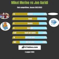 Mikel Merino vs Jon Guridi h2h player stats