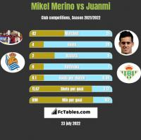 Mikel Merino vs Juanmi h2h player stats