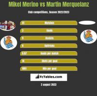 Mikel Merino vs Martin Merquelanz h2h player stats