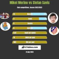 Mikel Merino vs Stefan Savic h2h player stats