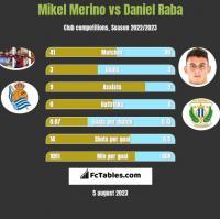 Mikel Merino vs Daniel Raba h2h player stats