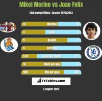 Mikel Merino vs Joao Felix h2h player stats