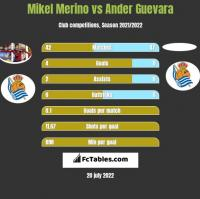 Mikel Merino vs Ander Guevara h2h player stats
