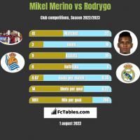 Mikel Merino vs Rodrygo h2h player stats