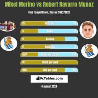 Mikel Merino vs Robert Navarro Munoz h2h player stats