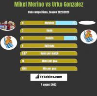 Mikel Merino vs Urko Gonzalez h2h player stats