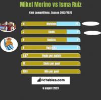 Mikel Merino vs Isma Ruiz h2h player stats