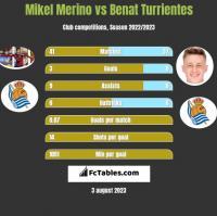 Mikel Merino vs Benat Turrientes h2h player stats