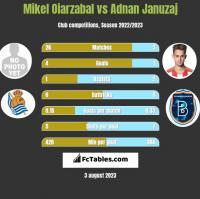 Mikel Oiarzabal vs Adnan Januzaj h2h player stats