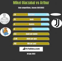 Mikel Oiarzabal vs Arthur h2h player stats