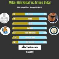 Mikel Oiarzabal vs Arturo Vidal h2h player stats