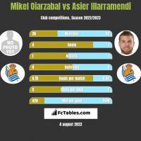 Mikel Oiarzabal vs Asier Illarramendi h2h player stats
