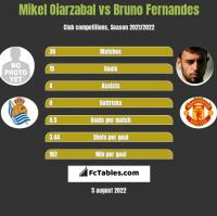 Mikel Oiarzabal vs Bruno Fernandes h2h player stats