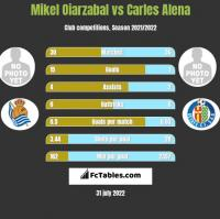 Mikel Oiarzabal vs Carles Alena h2h player stats