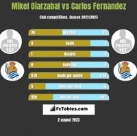 Mikel Oiarzabal vs Carlos Fernandez h2h player stats