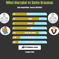 Mikel Oiarzabal vs Darko Brasanac h2h player stats