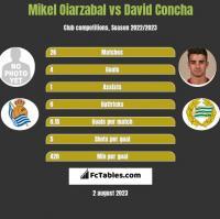 Mikel Oiarzabal vs David Concha h2h player stats