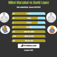 Mikel Oiarzabal vs David Lopez h2h player stats
