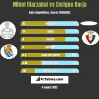Mikel Oiarzabal vs Enrique Barja h2h player stats