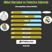 Mikel Oiarzabal vs Federico Valverde h2h player stats
