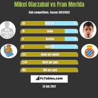 Mikel Oiarzabal vs Fran Merida h2h player stats
